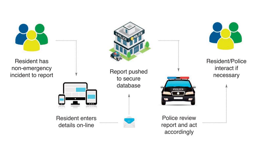 https://www.frontlinepss.com/images/subsegmentimages/online-police-report-flowchart.jpg